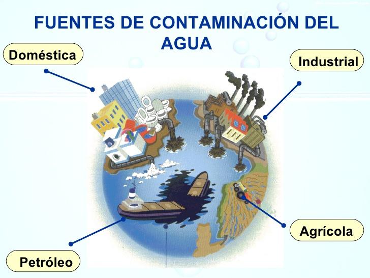 Principales Fuentes De Contaminaci 243 N Del Agua Ghg Plumbing